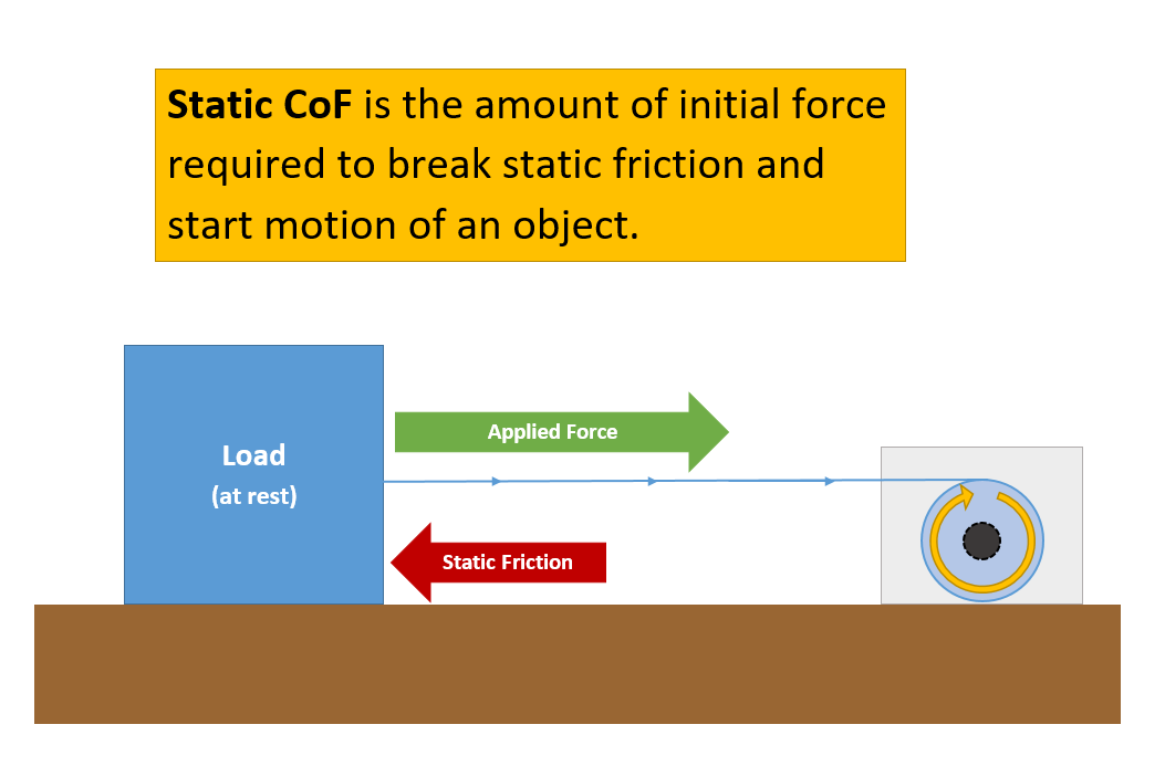 static-cof-visual