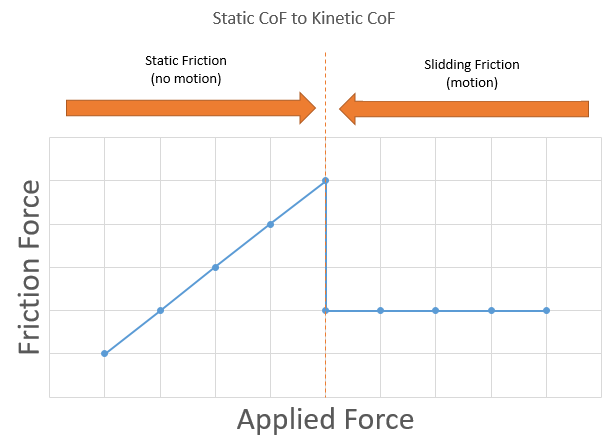 static-to-kinetic-cof